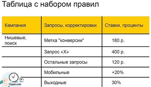 Таблица с набором правил для Директ