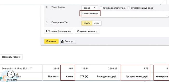 """А по """"кинопроектору"""" мы получили больше кликов - 465 за тот же период, цена клика была 6 рублей, конверсий было 4"""