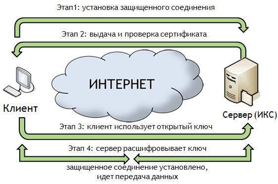 Схема подключения ssl протокола