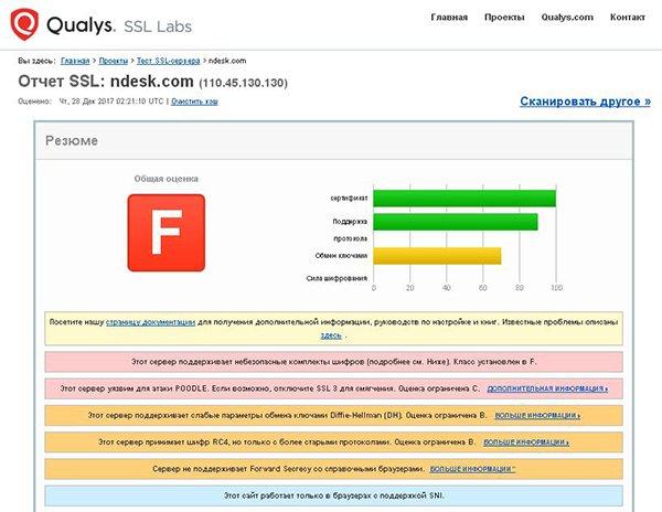 Проверка сертификата на ssllabs.com