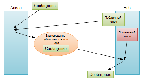 Схема асимметричного шифрования