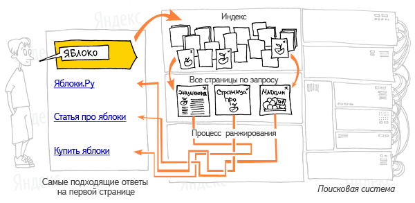Индексация Яндексом