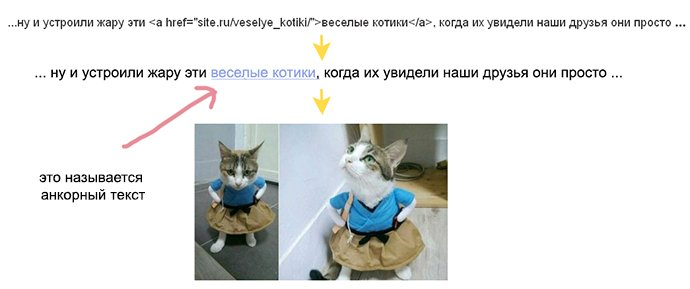 """Скажем, здесь анкорный текст """"фотографии котиков"""". Как вы думаете, что на этой странице?"""