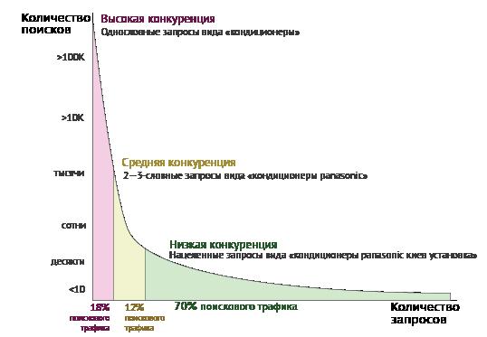 Сравнительная диаграмма частотности запросов