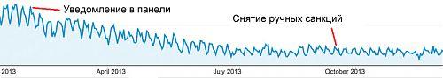 График трафика при снятии ссылочных фильтров - без изменений