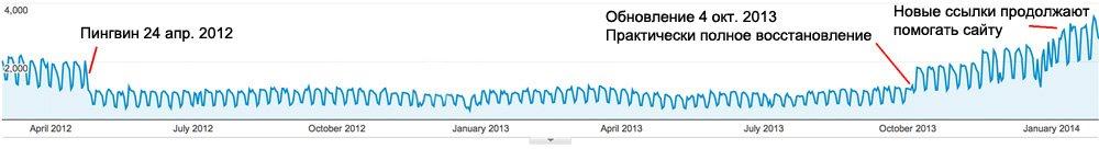 График трафика при снятии ссылочных фильтров - полное восстановление