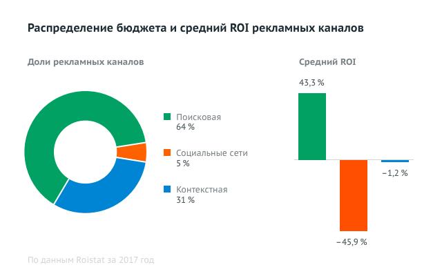 Распределение бюджета и средний roi