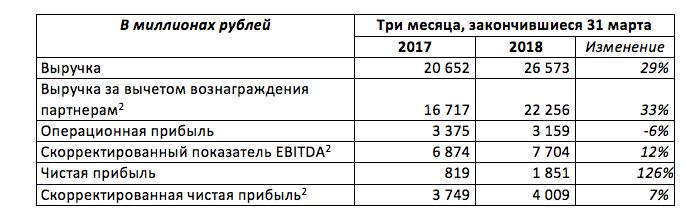 Финансовые показатели Яндекса за первый квартал 2017 и 2018 годов