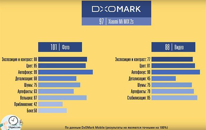 лаборатория DxOMark поставила смартфону 97 баллов в общей сумме и 101 балл за фото-возможности, а также 88 баллов за видео. Такие же баллы у Mate 10 и iPhone 10