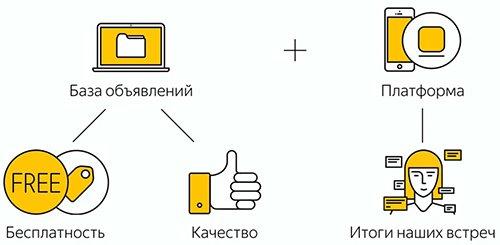 Преимущества платформы Яндекс.Недвижимость