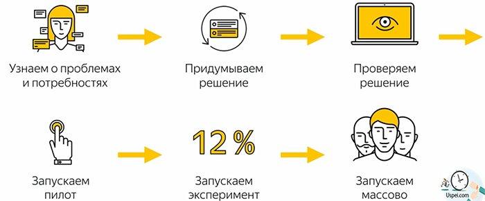 Как Яндекс обычно запускает новый инструмент