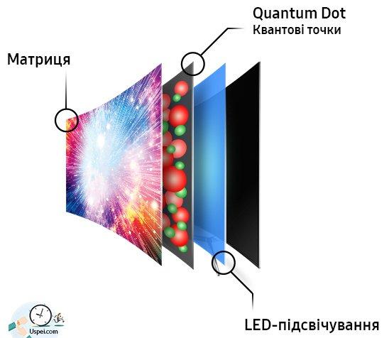 Quantum LED или SuperUHD