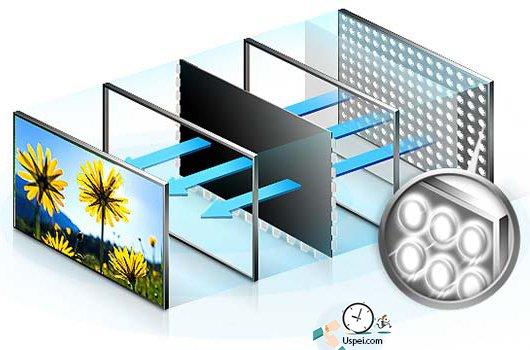 ЖК-телеки с LED-подсветкой