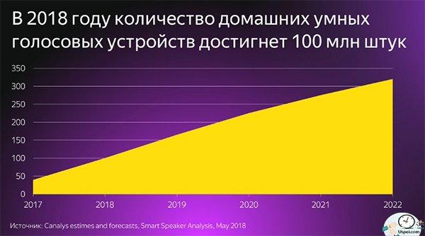 в 2018 году больше ста миллионов устройств уже было на этом рынке