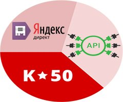 Оптимизатор ставок K50 и API Яндекс.Директ с примерами