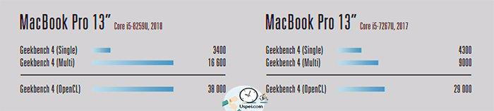 Geekbench. 13-дюймовые модели