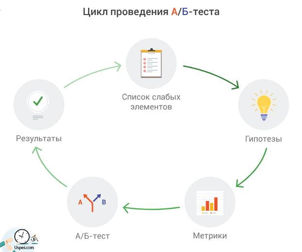 Цикл проведения тестов