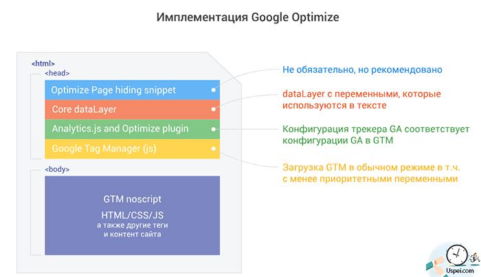 Расширение Google Optimize в Chrome.