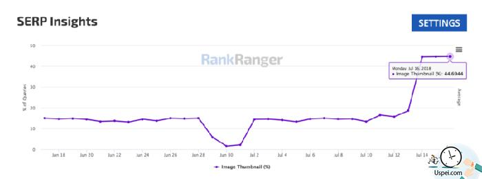 Вот график, показывающий внезапное увеличение мобильных миниатюр