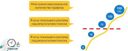 - Стратегия при выборе ставки