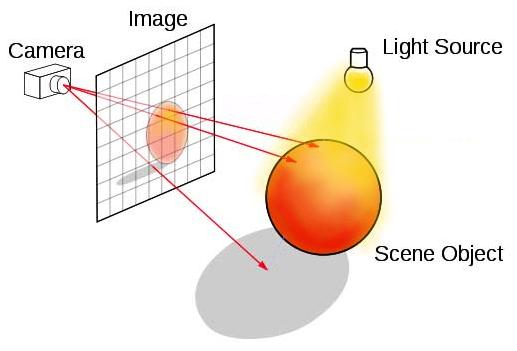 В этом примере ниже камера просматривает экран в мир, содержащий источник света (желтая лампочка) и объект сцены (красная сфера).