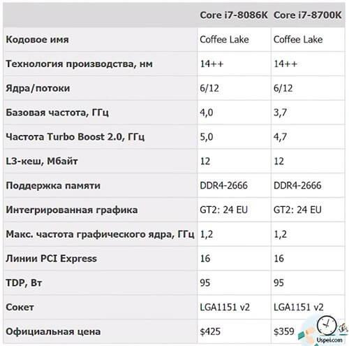 Юбилейный процессор Intel i7-8086K - сравнение