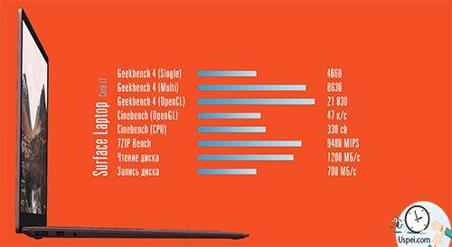 Surface Laptop - результаты тестов