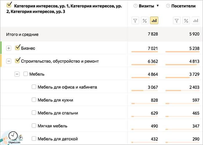 Яндекс.Метрика: отчёт по интересам стал подробнее
