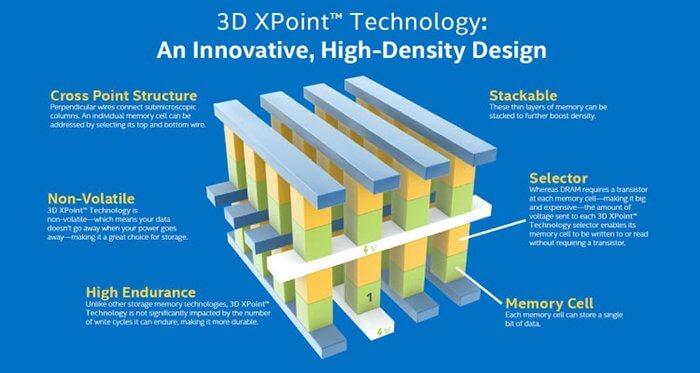 3D X-Point