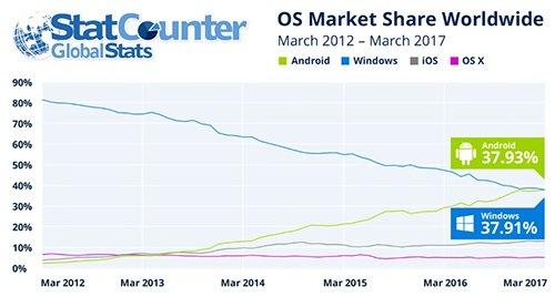 Android — самая популярная ОС на планете