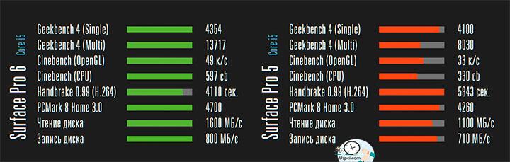 Обзор Surface Pro 6: Да, Surface значительно прибавил в синтетических тестах