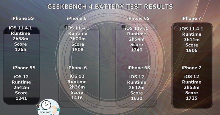 сама по себе iOS 12 более прожорлива чем 11.