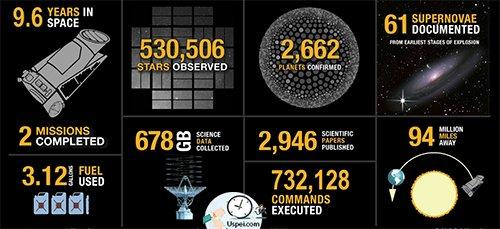 """Космический телескоп """"Кеплер"""" прекратил работу спустя 9 лет"""