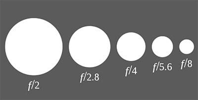 Количество света, которое попадает в оптическую систему объектива определяет диафрагма