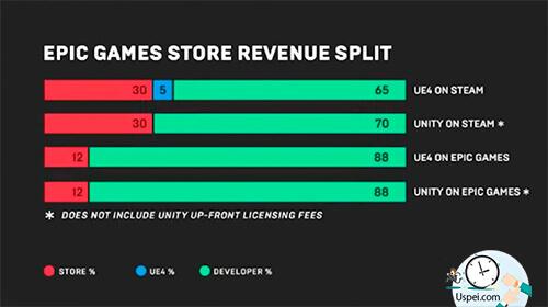 Epic Games запускает свой игровой магазин