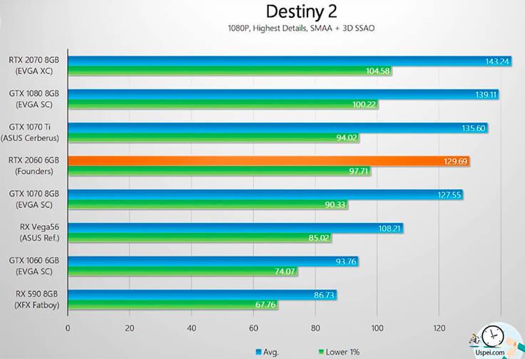 GeForce RTX 2060 - результаты тестов
