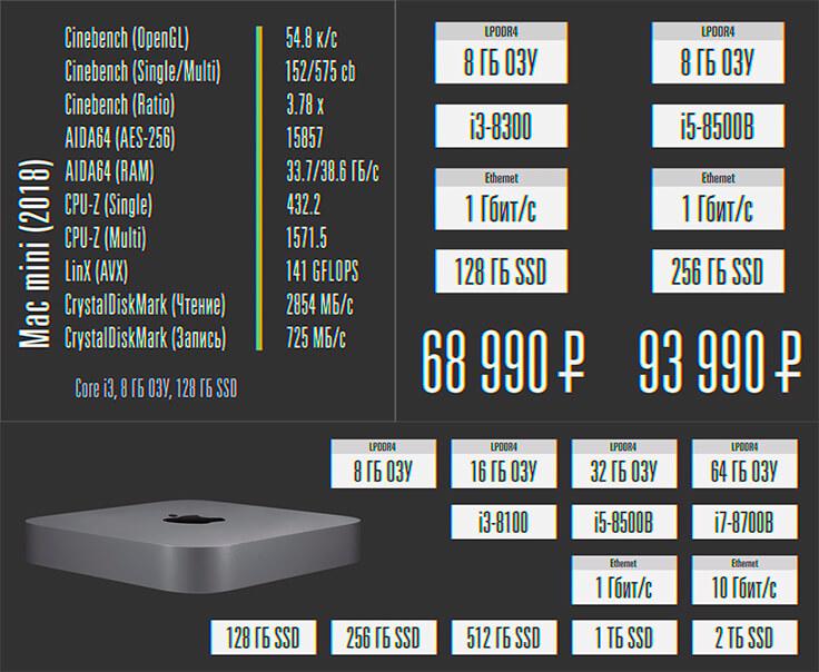 В России максимальная версия на Core i5 встанет почти в 350 000 рублей. А вот если брать из США то 280 000 за топовую версию с i7.
