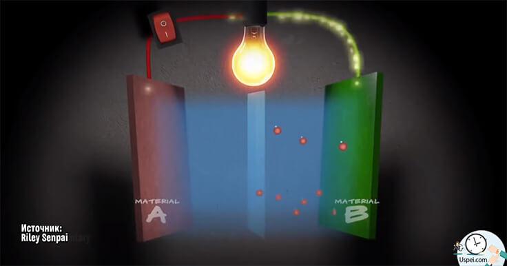 Секрет аккумуляторов в особой комбинации материалов, которые позволяют сделать этот процесс обратимым.