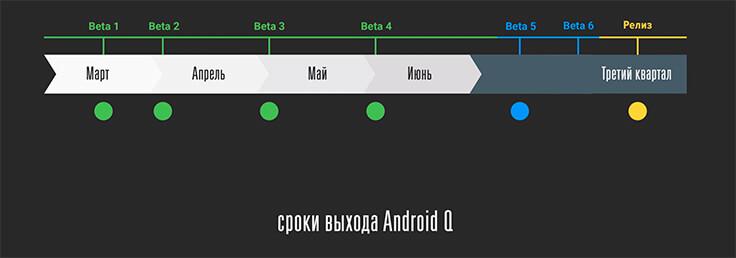 Android Q beta — пять бета-версий, график выхода