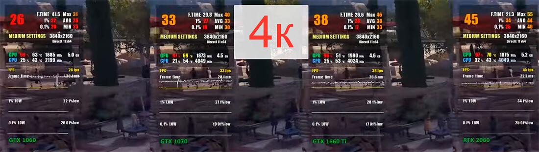 GTX 1660 Ti в сравнении с GTX 1070, RTX 2060 и GTX 1060 - Assassin's Creed Odyssey