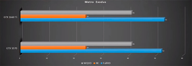 GTX 1660 Ti в сравнении с GTX 1070, RTX 2060 и GTX 1060 - Metro Exodus