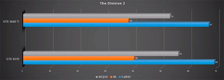 GTX 1660 Ti в сравнении с GTX 1070, RTX 2060 и GTX 1060 - The Division 2