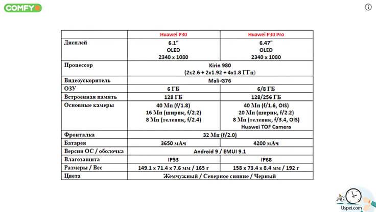 Huawei P30 Pro сравнение на бумаге