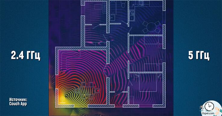 Большинство домашних беспроводных сетей работают в диапазонах частот - 2.4 или 5 Гигагерц, то есть информация в них передается радиоволнами