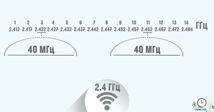 Большинство маршрутизаторов позволяют объединять каналы для увеличения скорости. Таким образом из всего диапазона останется только 2 условно непересекающихся канала, шириной по 40 мегагерц.