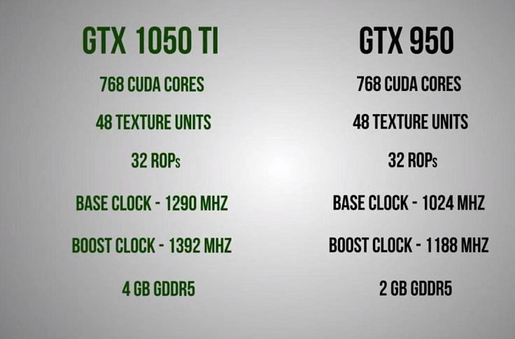 Видеокарта NVIDIA GTX 1050Ti
