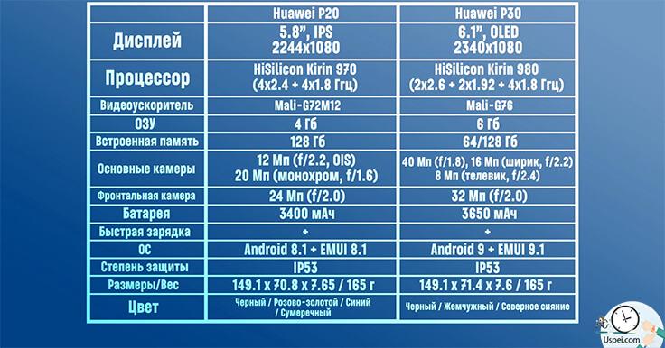 Huawei P20 VS P30. Таблица характеристик
