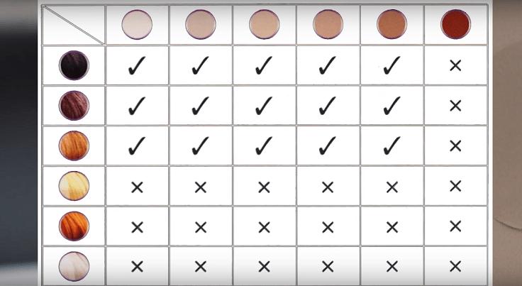 Таблица, по которой можно понять эффективность фотоэпилятора