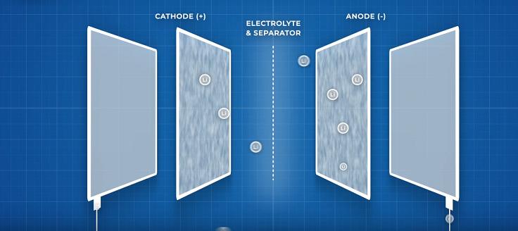 Сейчас в смартфонах, используются литий-ионные аккумуляторы