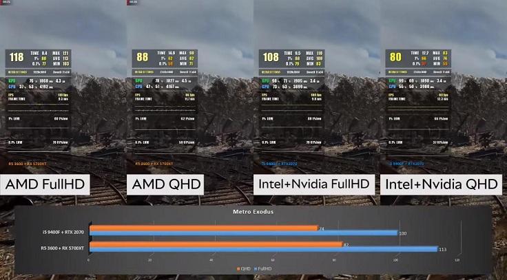 Пока, без лучей, система с 5700XT снова показывает чуть меньше кадров.